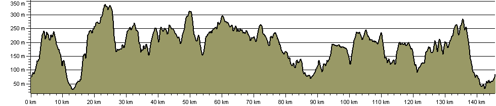 Dartmoor Way Cycle Route - Route Profile