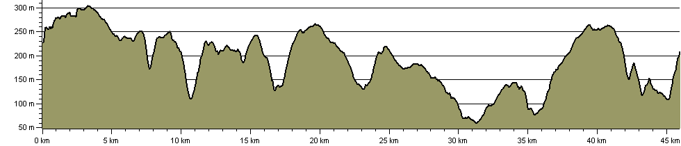 Three Feathers Walks (Kilburn) - Route Profile