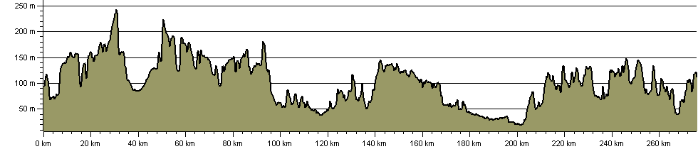 Hertfordshire Border Walk - Route Profile