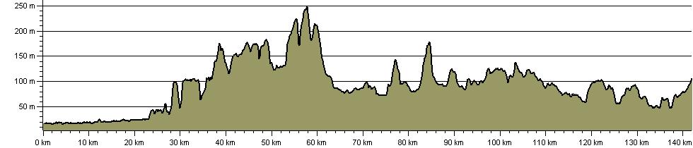 Buckinghamshire Way - Route Profile
