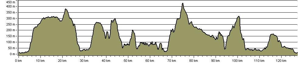 Loch Ness 360 - Route Profile