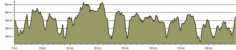 Manchester Horizon Walk - Route Profile