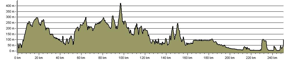 King Arthur Way - Route Profile