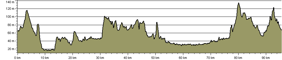 Notts Clockwalk - Route Profile