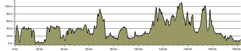 Green Corridor - Route Profile