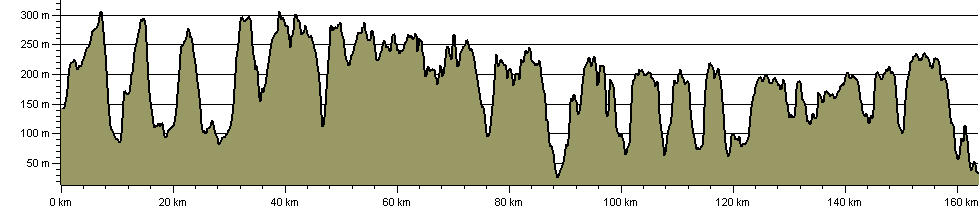 Cotswold Way National Trail - Route Profile