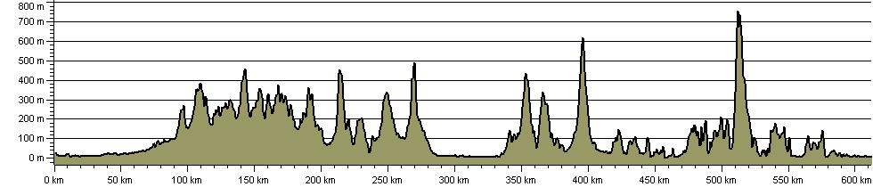 Palatine Plod - Route Profile