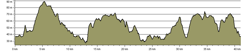 Puddly Mud Crawl - Route Profile
