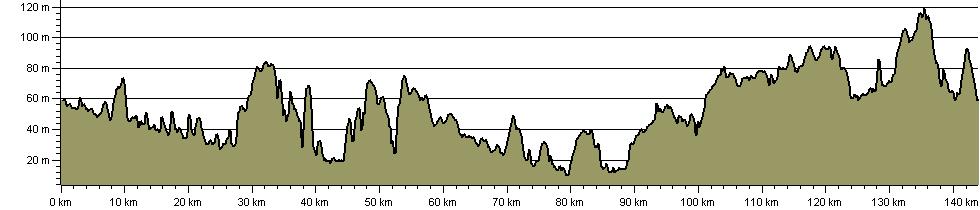 Tour de Braintree - Route Profile