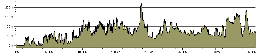Dymchurch to Didcot Robust Ramble - Route Profile