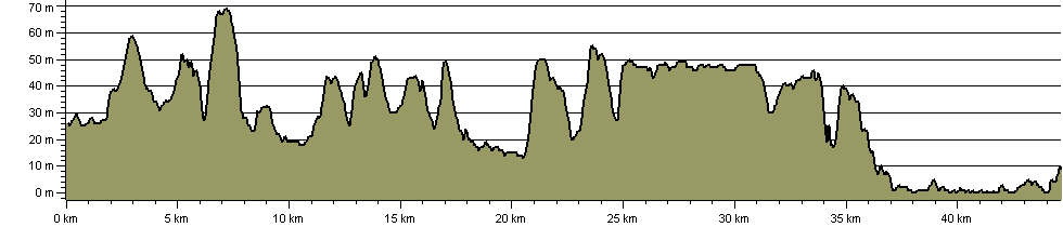 Constable Beat - Route Profile