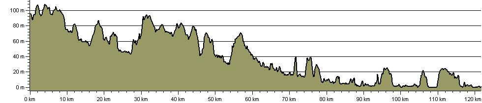 Walks in Colne Zolne - Route Profile