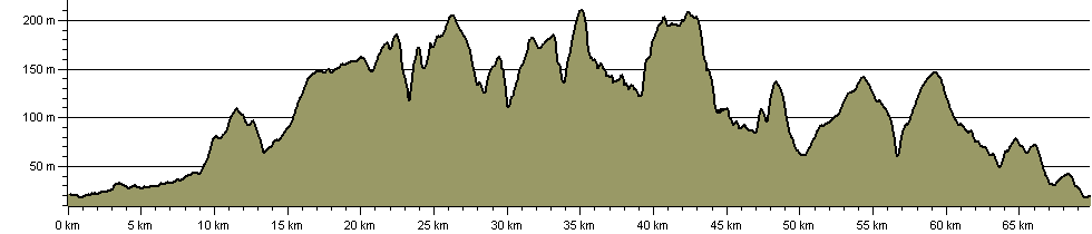 Wold Rangers Way - Route Profile