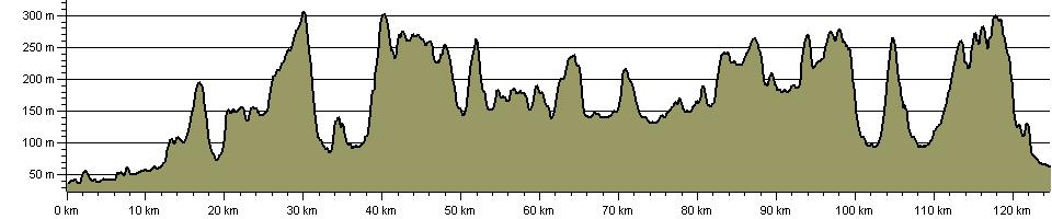 Cotswolds Walk - Route Profile