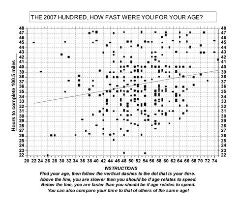 Time against age plot